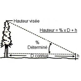 Inclinaison - Détail et formule